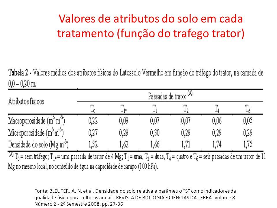 Foto: Revista A Ganja Valores de atributos do solo em cada tratamento (função do trafego trator) Fonte: BLEUTER, A. N. et al. Densidade do solo relati
