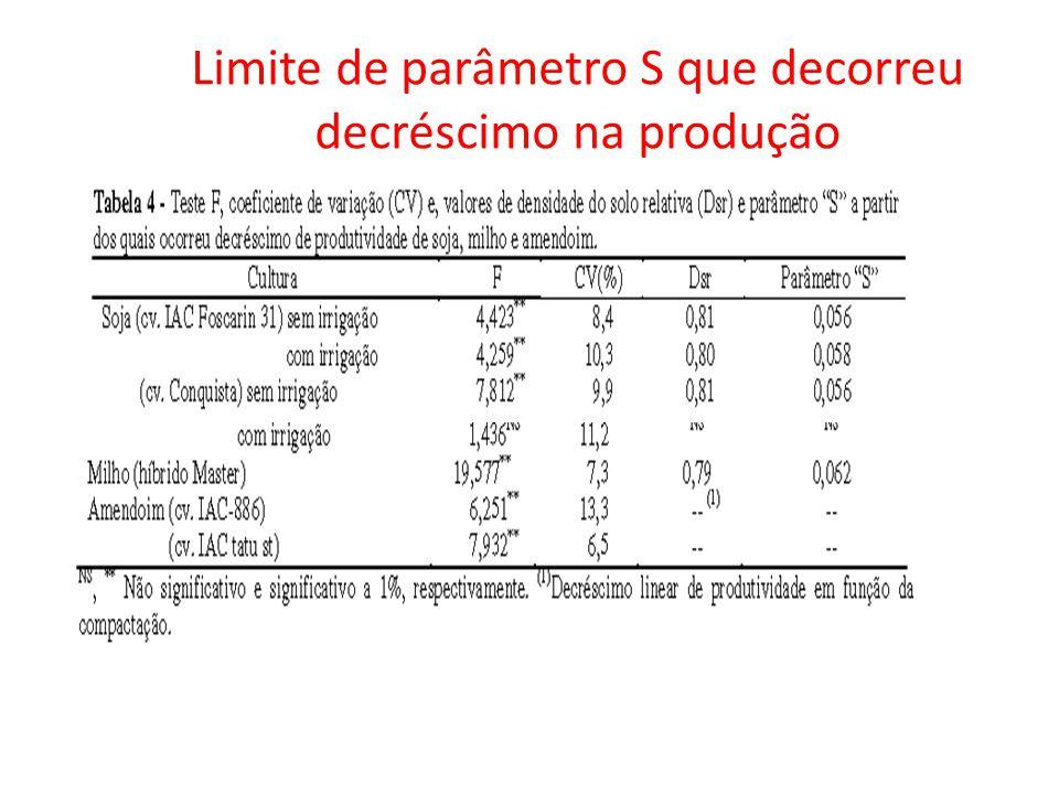 Foto: Revista A Ganja Limite de parâmetro S que decorreu decréscimo na produção