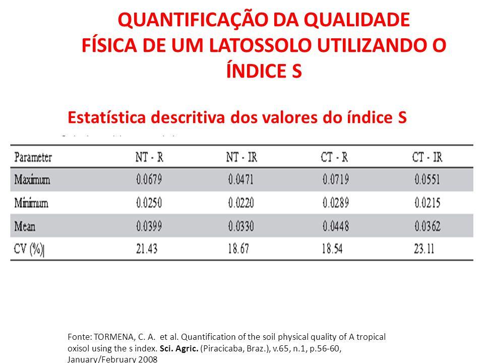 Foto: Revista A Ganja QUANTIFICAÇÃO DA QUALIDADE FÍSICA DE UM LATOSSOLO UTILIZANDO O ÍNDICE S Fonte: TORMENA, C. A. et al. Quantification of the soil