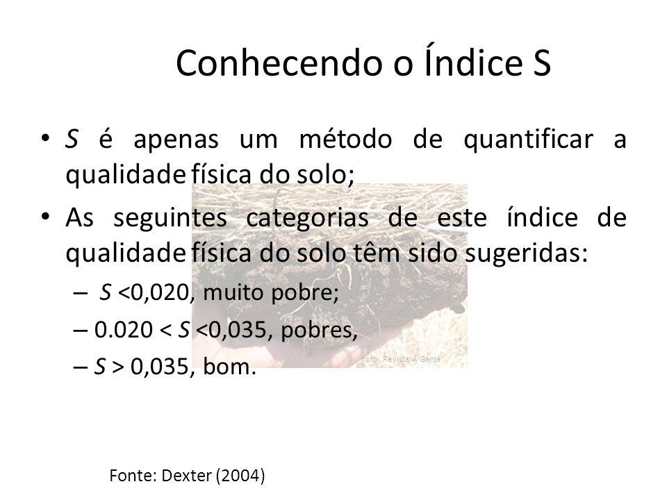 Foto: Revista A Ganja Limite Inferior aplicou se a equação com os valores de Macroporosidade Índice S de acordo com cada tipo de solo Fonte: ANDRADE, R.