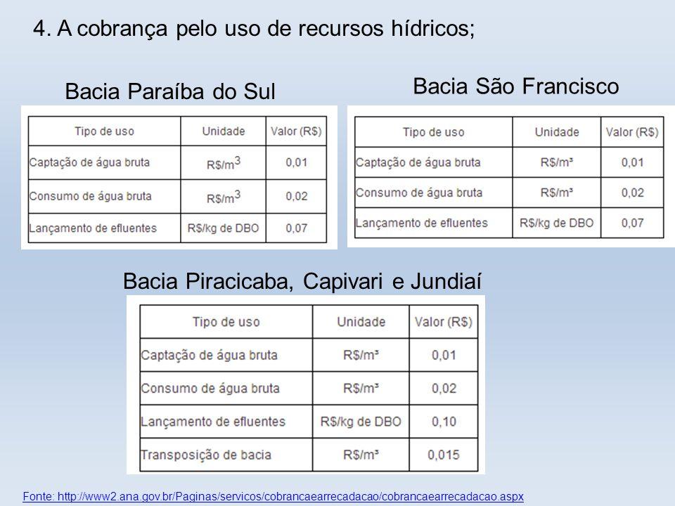 Fonte: http://www2.ana.gov.br/Paginas/servicos/cobrancaearrecadacao/cobrancaearrecadacao.aspx Bacia Piracicaba, Capivari e Jundiaí Bacia São Francisco