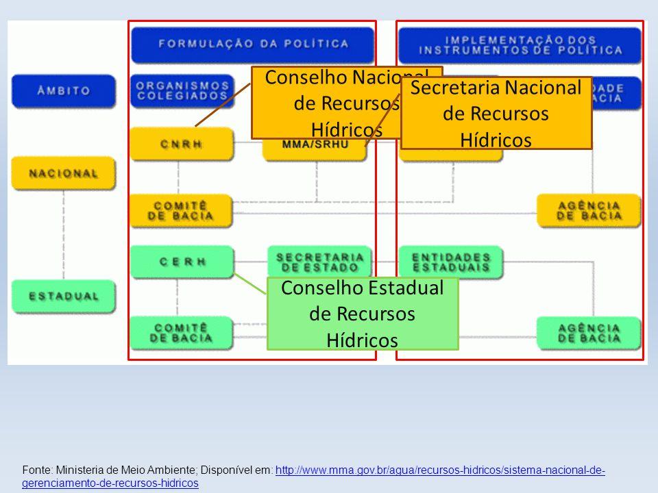 Fonte: Ministeria de Meio Ambiente; Disponível em: http://www.mma.gov.br/agua/recursos-hidricos/sistema-nacional-de- gerenciamento-de-recursos-hidrico