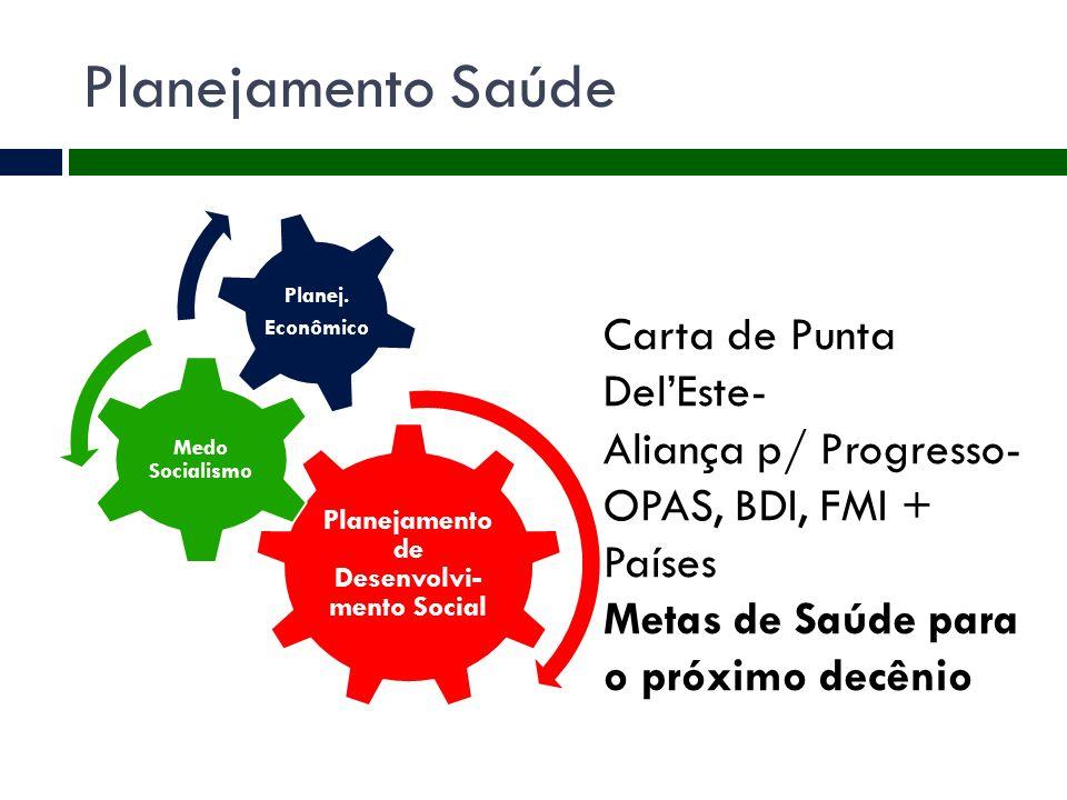 Planejamento Saúde Planejamento de Desenvolvi- mento Social Medo Socialismo Planej. Econômico Carta de Punta Del'Este- Aliança p/ Progresso- OPAS, BDI