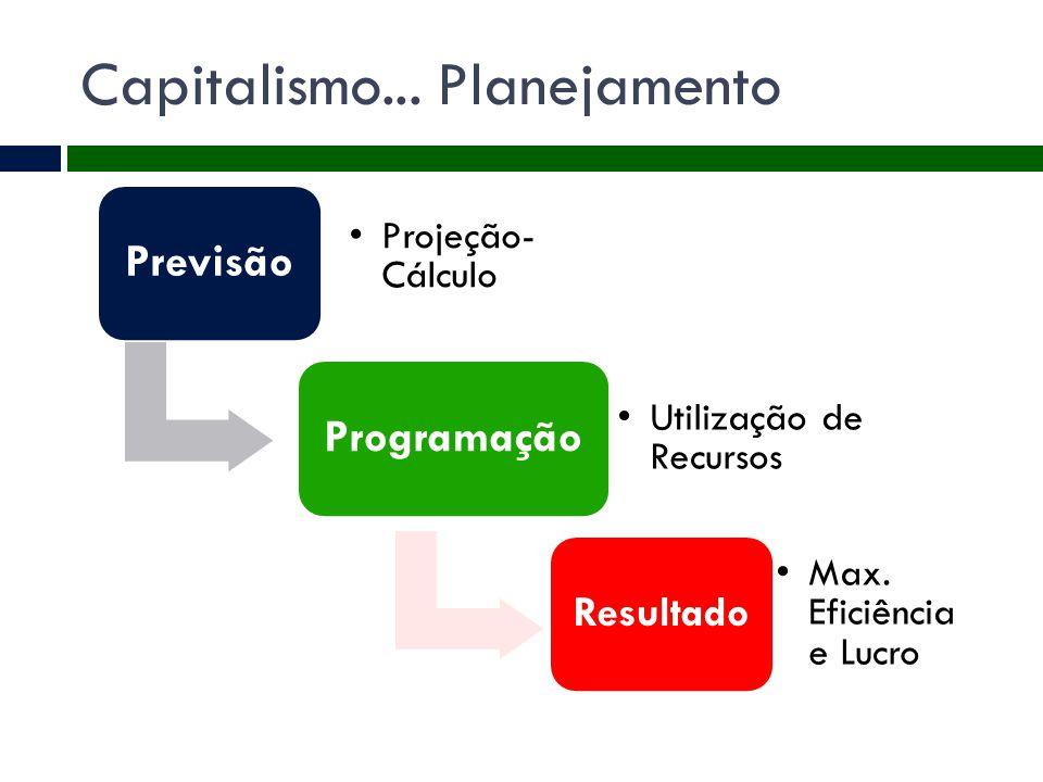Capitalismo... Planejamento Previsão Projeção- Cálculo Programação Utilização de Recursos Resultado Max. Eficiência e Lucro