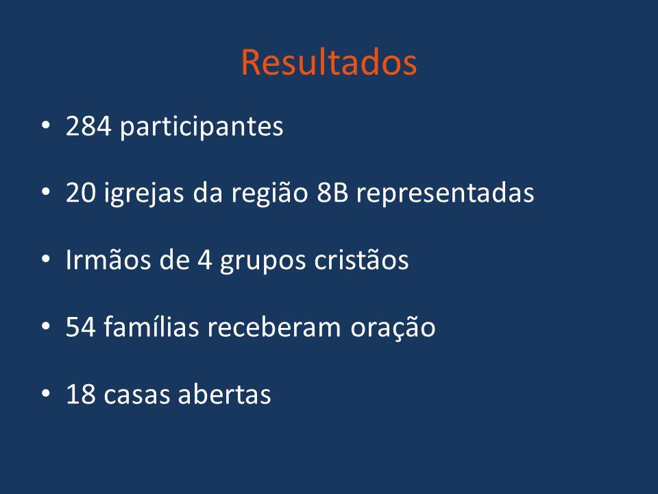 Resultados 284 participantes 20 igrejas da região 8B representadas Irmãos de 4 grupos cristãos 54 famílias receberam oração 18 casas abertas