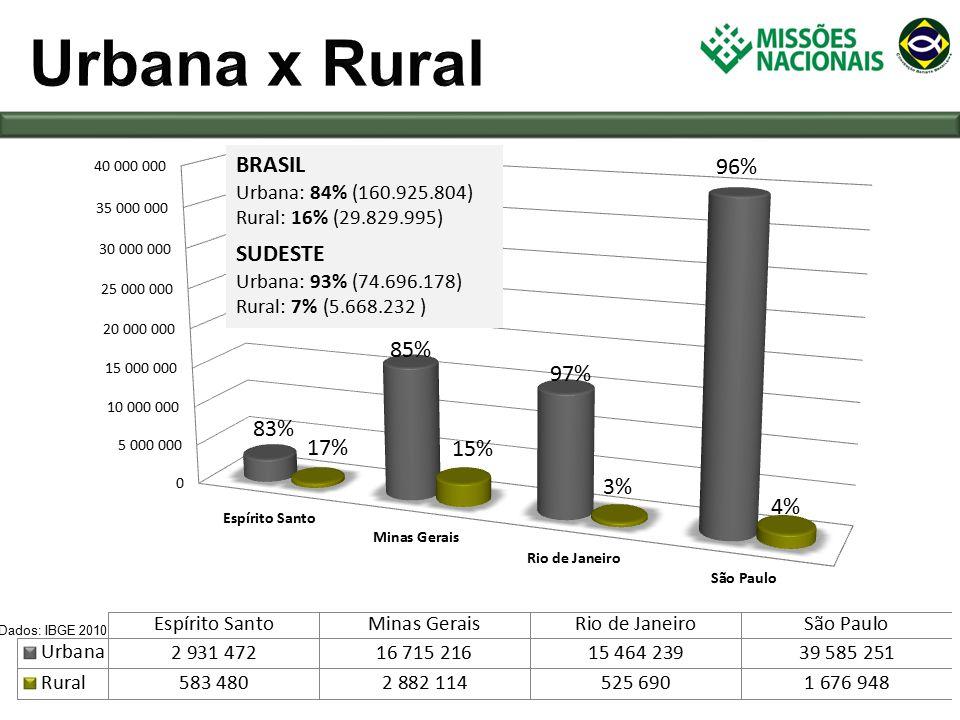 Dados: IBGE 2010 SUDESTE Urbana: 93% (74.696.178) Rural: 7% (5.668.232 ) BRASIL Urbana: 84% (160.925.804) Rural: 16% (29.829.995) 83% 85% 97% 96% 17% 15% 3% 4%