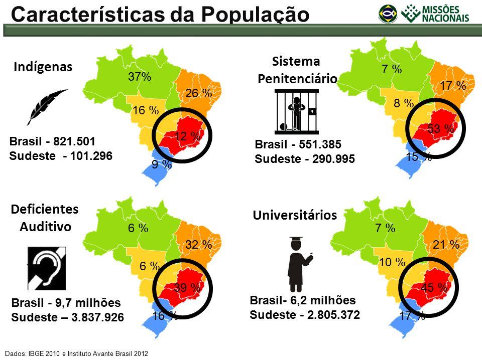 Brasil - 551.385 Sudeste - 290.995 Brasil- 6,2 milhões Sudeste - 2.805.372 Brasil - 821.501 Sudeste - 101.296 Dados: IBGE 2010 e Instituto Avante Brasil 2012 Características da População Brasil - 9,7 milhões Sudeste – 3.837.926 9 % 12 % 16 % 26 % 37% 15 % 53 % 8 % 17 % 7 % Sistema Penitenciário 17 % 45 % 10 % 21 % 7 % Universitários 16 % 39 % 6 % 32 % 6 % Deficientes Auditivo Indígenas