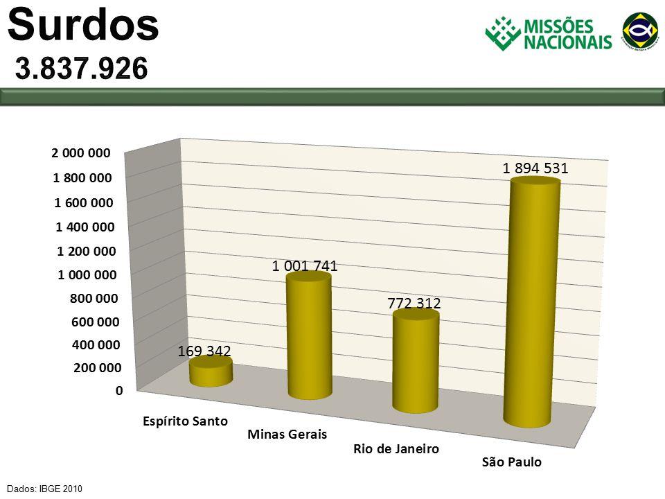 Dados: IBGE 2010