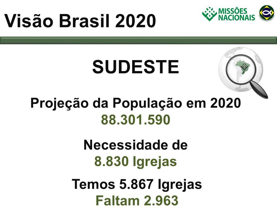 SUDESTE Projeção da População em 2020 88.301.590 Necessidade de 8.830 Igrejas Visão Brasil 2020 Temos 5.867 Igrejas Faltam 2.963