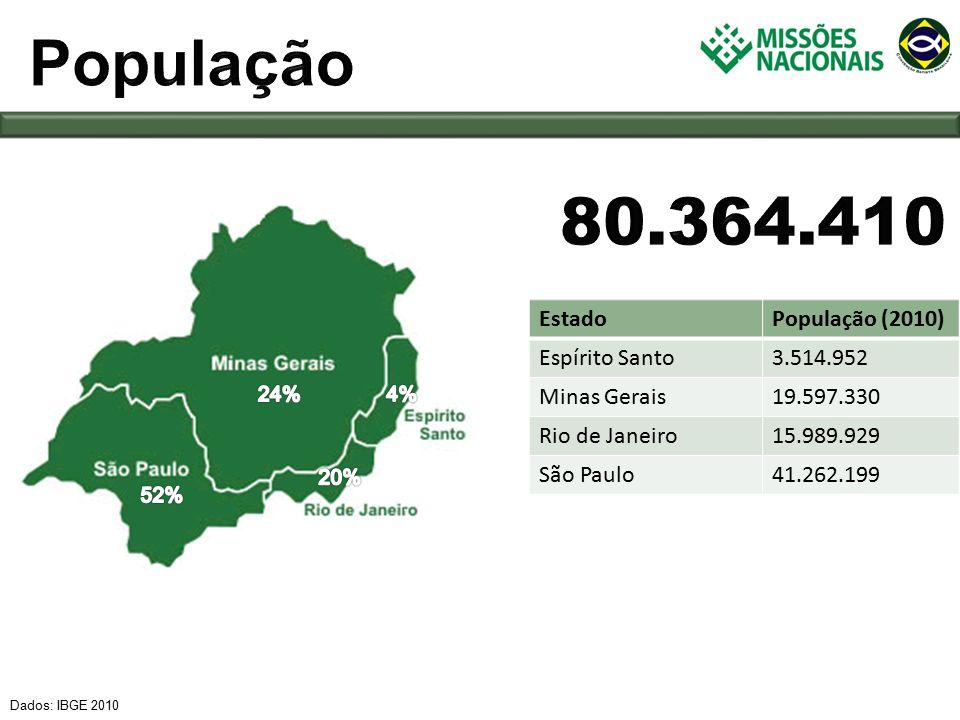 EstadoPopulação (2010) Espírito Santo3.514.952 Minas Gerais19.597.330 Rio de Janeiro15.989.929 São Paulo41.262.199 Dados: IBGE 2010