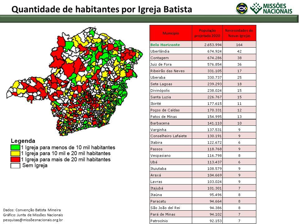 Dados: Convenção Batista Mineira Gráfico: Junta de Missões Nacionais pesquisas@missõesnacionais.org.br