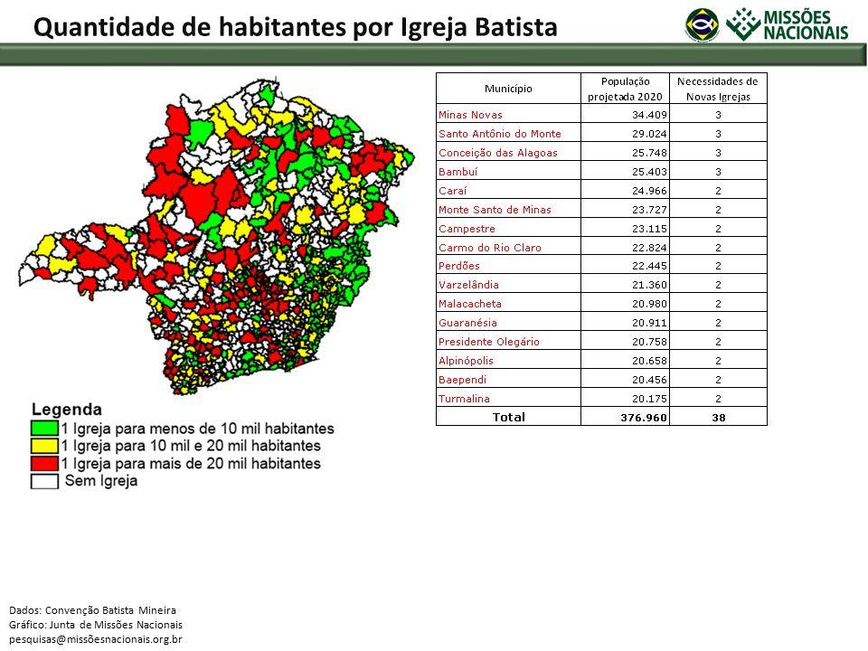 Quantidade de habitantes por Igreja Batista Dados: Convenção Batista Mineira Gráfico: Junta de Missões Nacionais pesquisas@missõesnacionais.org.br