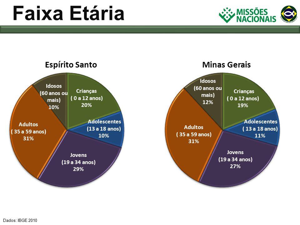 Dados: IBGE 2010 Faixa Etária