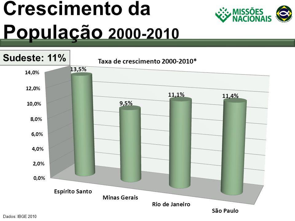 Dados: IBGE 2010 Sudeste: 11%