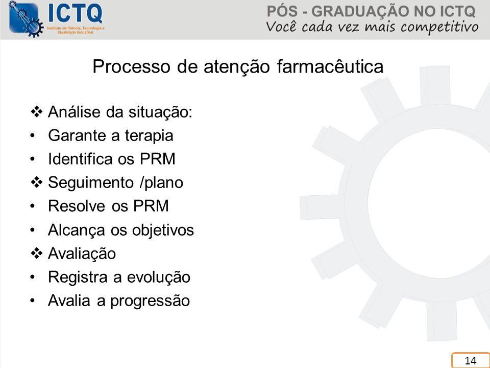 Processo de atenção farmacêutica  Análise da situação: Garante a terapia Identifica os PRM  Seguimento /plano Resolve os PRM Alcança os objetivos 