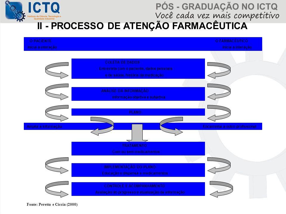 O PACIENTE O FARMACÊUTICO Inicia a interação Inicia a interação II - PROCESSO DE ATENÇÃO FARMACÊUTICA COLETA DE DADOS Entrevista com o paciente, dados