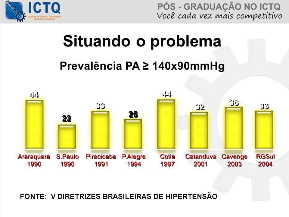 Prevalência PA ≥ 140x90mmHg Situando o problema Araraquara 1990 Araraquara 1990 S.Paulo 1990 S.Paulo 1990 Piracicaba 1991 Piracicaba 1991 P.Alegre 199