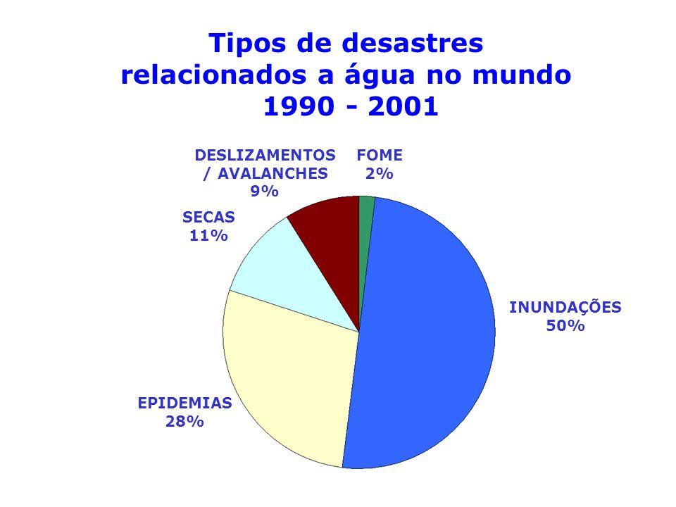 Tipos de desastres relacionados a água no mundo 1990 - 2001 INUNDAÇÕES 50% EPIDEMIAS 28% SECAS 11% DESLIZAMENTOS / AVALANCHES 9% FOME 2%