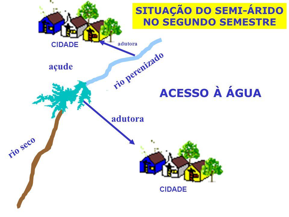 rio perenizado açude adutora rio seco SITUAÇÃO DO SEMI-ÁRIDO NO SEGUNDO SEMESTRE CIDADE adutora ACESSO À ÁGUA