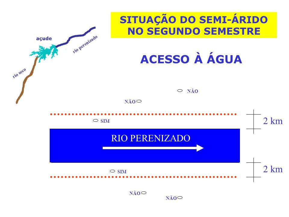 2 km RIO PERENIZADO ACESSO À ÁGUA SIM NÃO SIM NÃO 2 km NÃO SITUAÇÃO DO SEMI-ÁRIDO NO SEGUNDO SEMESTRE