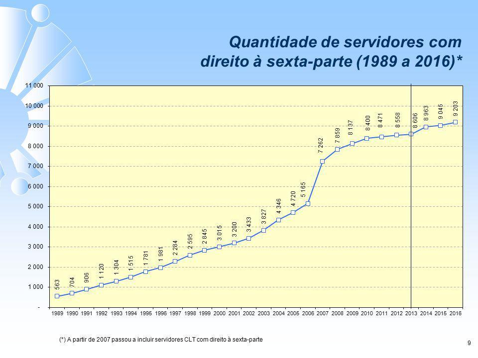 9 Quantidade de servidores com direito à sexta-parte (1989 a 2016)* (*) A partir de 2007 passou a incluir servidores CLT com direito à sexta-parte