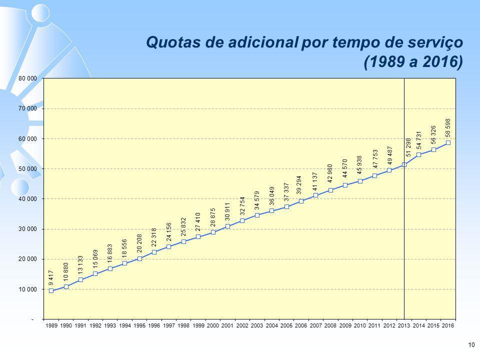 10 Quotas de adicional por tempo de serviço (1989 a 2016)