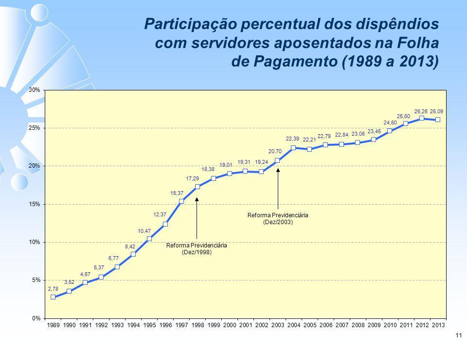 11 Participação percentual dos dispêndios com servidores aposentados na Folha de Pagamento (1989 a 2013)