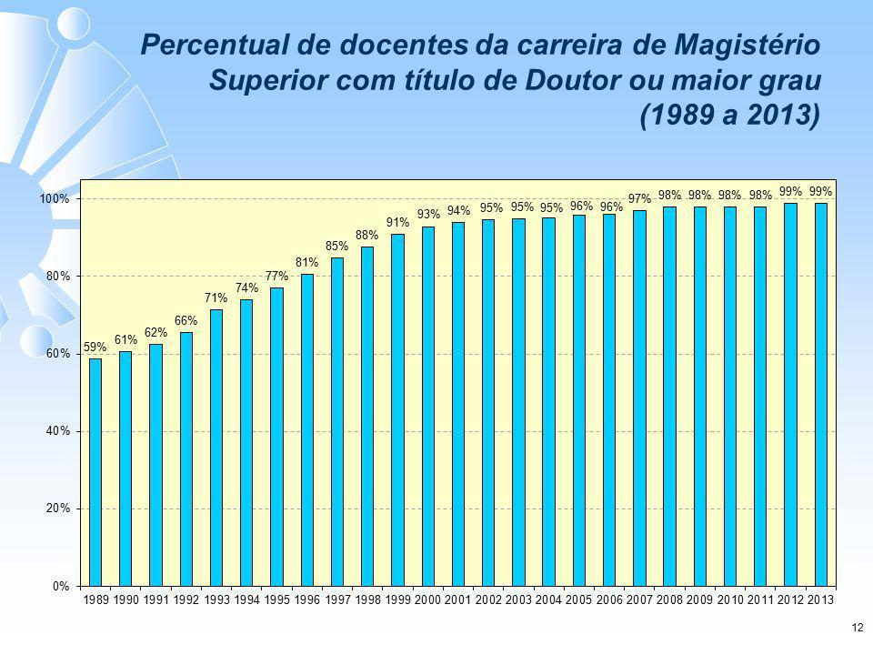 12 Percentual de docentes da carreira de Magistério Superior com título de Doutor ou maior grau (1989 a 2013)