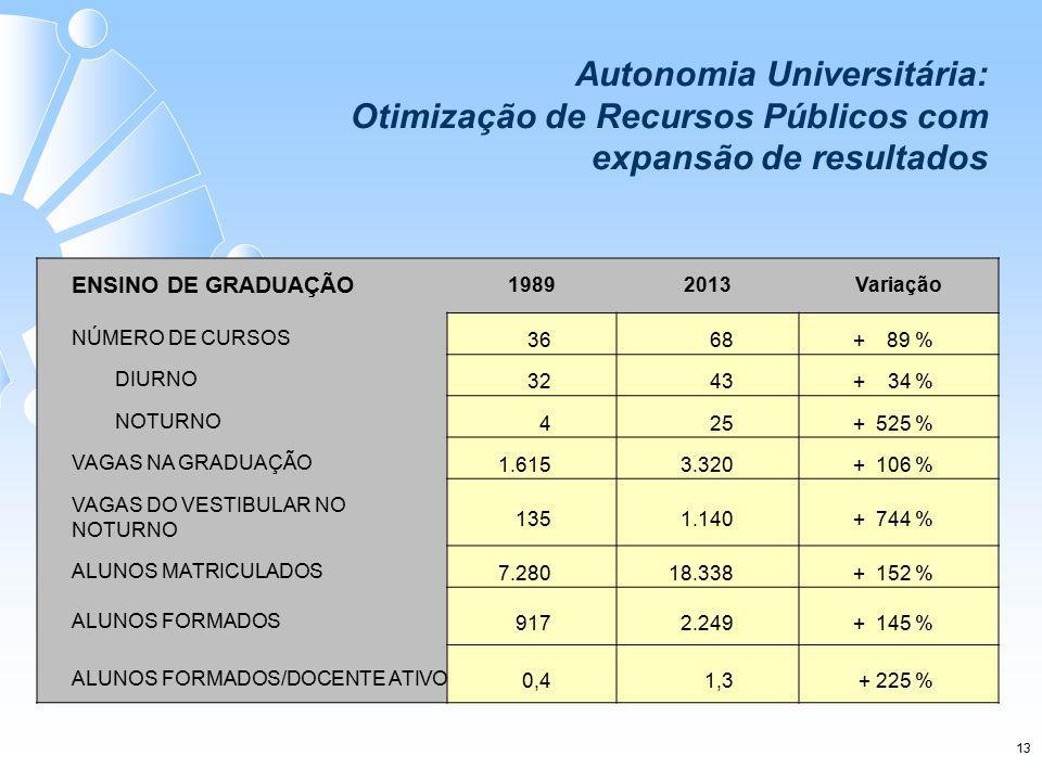 Autonomia Universitária: Otimização de Recursos Públicos com expansão de resultados ENSINO DE GRADUAÇÃO 19892013Variação NÚMERO DE CURSOS 36 68+ 89 % DIURNO 32 43 + 34 % NOTURNO 4 25+ 525 % VAGAS NA GRADUAÇÃO 1.615 3.320+ 106 % VAGAS DO VESTIBULAR NO NOTURNO 135 1.140+ 744 % ALUNOS MATRICULADOS 7.28018.338+ 152 % ALUNOS FORMADOS 9172.249+ 145 % ALUNOS FORMADOS/DOCENTE ATIVO 0,41,3+ 225 % 13