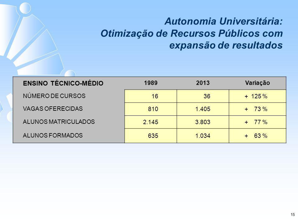 ENSINO TÉCNICO-MÉDIO 19892013Variação NÚMERO DE CURSOS1636+ 125 % VAGAS OFERECIDAS8101.405+ 73 % ALUNOS MATRICULADOS2.1453.803+ 77 % ALUNOS FORMADOS 6351.034+ 63 % Autonomia Universitária: Otimização de Recursos Públicos com expansão de resultados 15