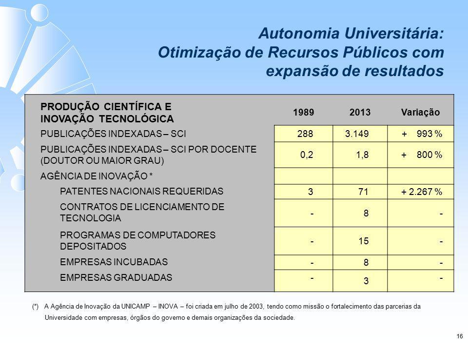 PRODUÇÃO CIENTÍFICA E INOVAÇÃO TECNOLÓGICA 19892013Variação PUBLICAÇÕES INDEXADAS – SCI 288 3.149 + 993 % PUBLICAÇÕES INDEXADAS – SCI POR DOCENTE (DOUTOR OU MAIOR GRAU) 0,21,8 + 800 % AGÊNCIA DE INOVAÇÃO * PATENTES NACIONAIS REQUERIDAS 3 71 + 2.267 % CONTRATOS DE LICENCIAMENTO DE TECNOLOGIA -8 - PROGRAMAS DE COMPUTADORES DEPOSITADOS -15 - EMPRESAS INCUBADAS -8 - EMPRESAS GRADUADAS - 3 - (*) A Agência de Inovação da UNICAMP – INOVA – foi criada em julho de 2003, tendo como missão o fortalecimento das parcerias da Universidade com empresas, órgãos do governo e demais organizações da sociedade.