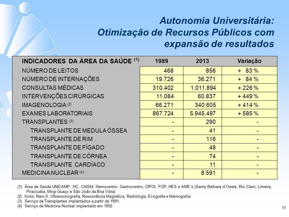 INDICADORES DA ÁREA DA SAÚDE (1) 19892013Variação NÚMERO DE LEITOS 468 856 + 83 % NÚMERO DE INTERNAÇÕES 19.72636.271+ 84 % CONSULTAS MÉDICAS 310.4021.011.894+ 226 % INTERVENÇÕES CIRÚRGICAS 11.08460.837+ 449 % IMAGENOLOGIA (2) 66.271340.605+ 414 % EXAMES LABORATORIAIS 867.7245.945.497+ 585 % TRANSPLANTES (3) -290- TRANSPLANTE DE MEDULA ÓSSEA -41 - TRANSPLANTE DE RIM - 116 - TRANSPLANTE DE FÍGADO -48 - TRANSPLANTE DE CÓRNEA -74 - TRANSPLANTE CARDÍACO-11- MEDICINA NUCLEAR (4) -8.591- (1) Área de Saúde UNICAMP: HC, CAISM, Hemocentro, Gastrocentro, CIPOI, FOP, HES e AME´s (Santa Bárbara d´Oeste, Rio Claro, Limeira, Piracicaba, Mogi Guaçu e São João da Boa Vista) (2) Inclui: Raio-X, Ultrassonografia, Ressonância Magnética, Radiologia, Ecografia e Mamografia.