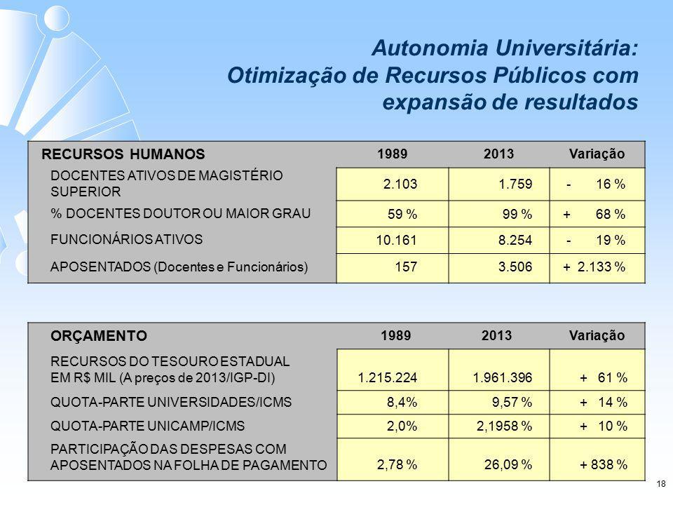 RECURSOS HUMANOS 19892013Variação DOCENTES ATIVOS DE MAGISTÉRIO SUPERIOR 2.103 1.759- 16 % % DOCENTES DOUTOR OU MAIOR GRAU 59 %99 %+ 68 % FUNCIONÁRIOS ATIVOS 10.161 8.254- 19 % APOSENTADOS (Docentes e Funcionários) 1573.506+ 2.133 % ORÇAMENTO 19892013Variação RECURSOS DO TESOURO ESTADUAL EM R$ MIL (A preços de 2013/IGP-DI) 1.215.224 1.961.396+ 61 % QUOTA-PARTE UNIVERSIDADES/ICMS8,4%9,57 %+ 14 % QUOTA-PARTE UNICAMP/ICMS2,0%2,1958 %+ 10 % PARTICIPAÇÃO DAS DESPESAS COM APOSENTADOS NA FOLHA DE PAGAMENTO2,78 %26,09 %+ 838 % Autonomia Universitária: Otimização de Recursos Públicos com expansão de resultados 18