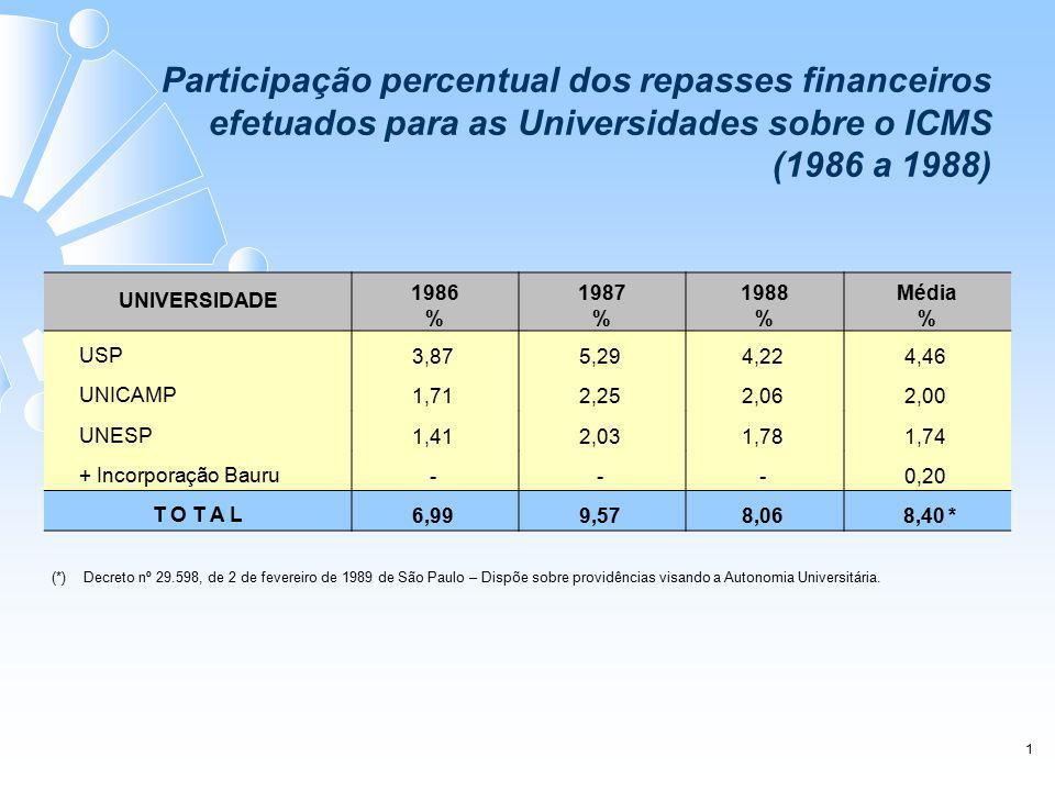 UNIVERSIDADE 1986 % 1987 % 1988 % Média % USP 3,875,294,224,46 UNICAMP 1,712,252,062,00 UNESP 1,412,031,781,74 + Incorporação Bauru ---0,20 T O T A L 6,999,578,068,40 * 1 Participação percentual dos repasses financeiros efetuados para as Universidades sobre o ICMS (1986 a 1988) (*) Decreto nº 29.598, de 2 de fevereiro de 1989 de São Paulo – Dispõe sobre providências visando a Autonomia Universitária.