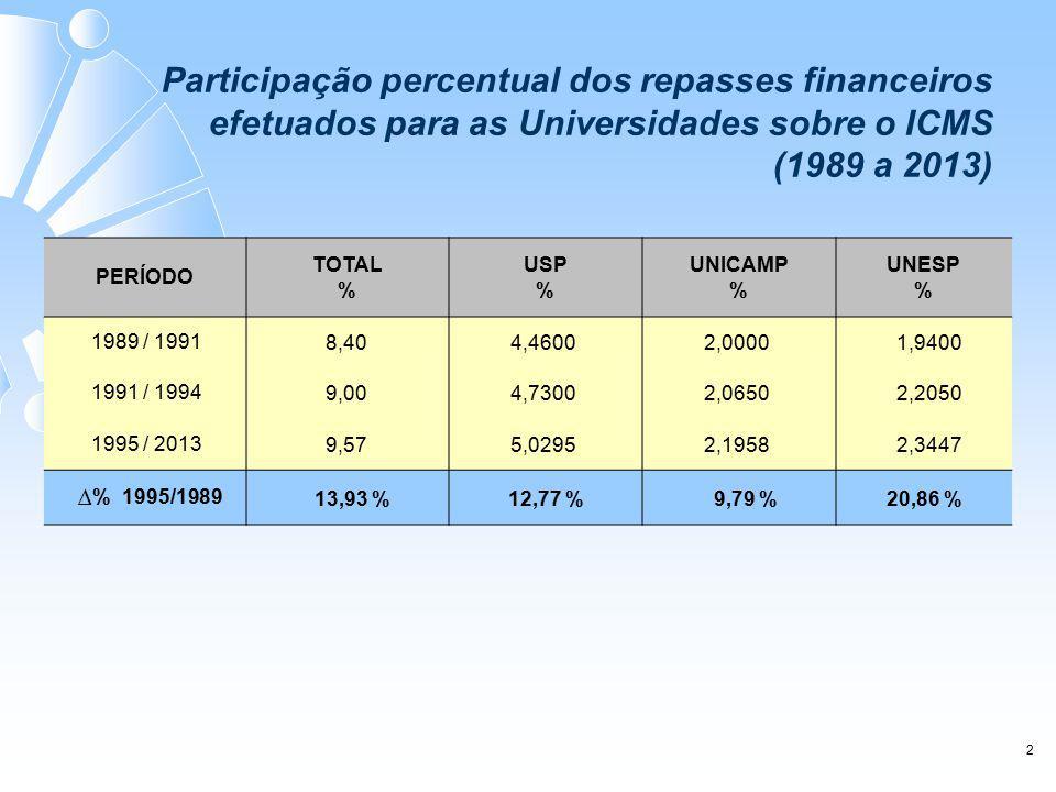 PERÍODO TOTAL % USP % UNICAMP % UNESP % 1989 / 1991 8,404,46002,00001,9400 1991 / 1994 9,004,73002,06502,2050 1995 / 2013 9,575,02952,19582,3447 ∆ % 1995/1989 13,93 %12,77 %9,79 %20,86 % 2 Participação percentual dos repasses financeiros efetuados para as Universidades sobre o ICMS (1989 a 2013)