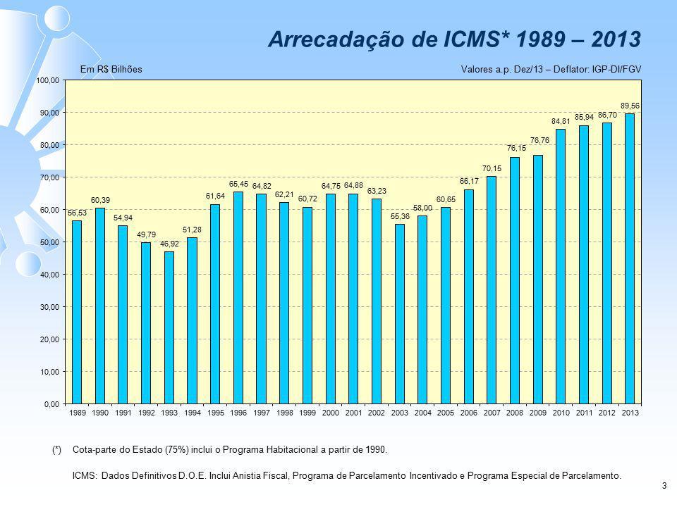 3 Valores a.p. Dez/13 – Deflator: IGP-DI/FGVEm R$ Bilhões Arrecadação de ICMS* 1989 – 2013 (*) Cota-parte do Estado (75%) inclui o Programa Habitacion