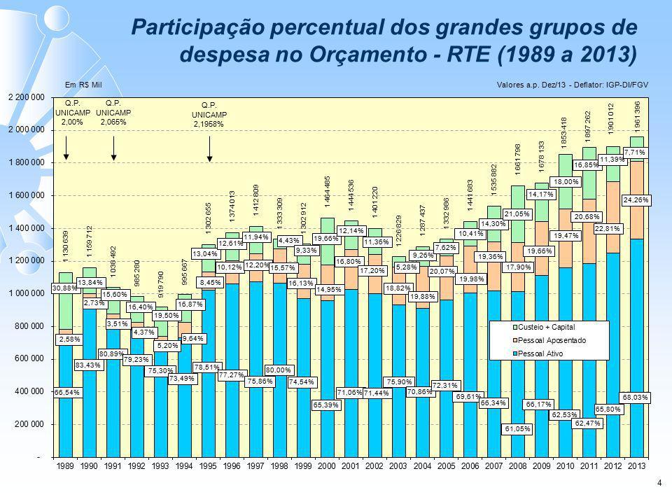 4 Participação percentual dos grandes grupos de despesa no Orçamento - RTE (1989 a 2013)