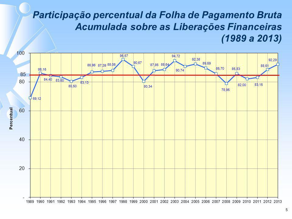 Participação percentual da Folha de Pagamento Bruta Acumulada sobre as Liberações Financeiras (1989 a 2013) 5
