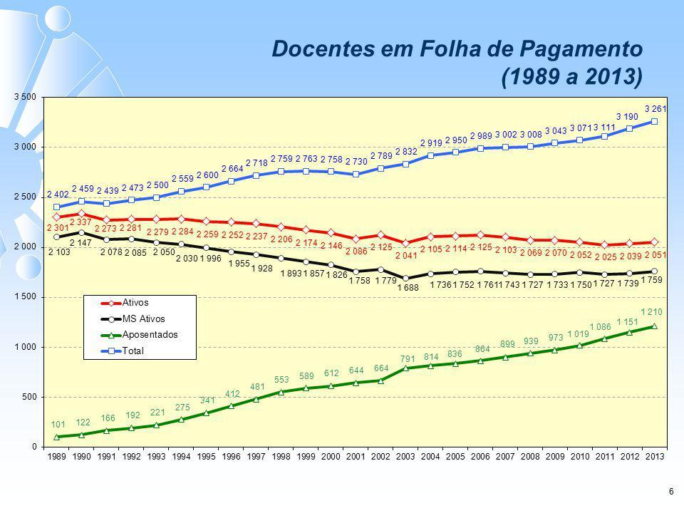 6 Docentes em Folha de Pagamento (1989 a 2013)