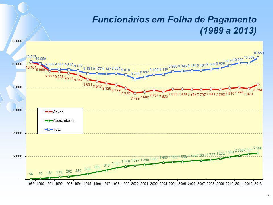 7 Funcionários em Folha de Pagamento (1989 a 2013)