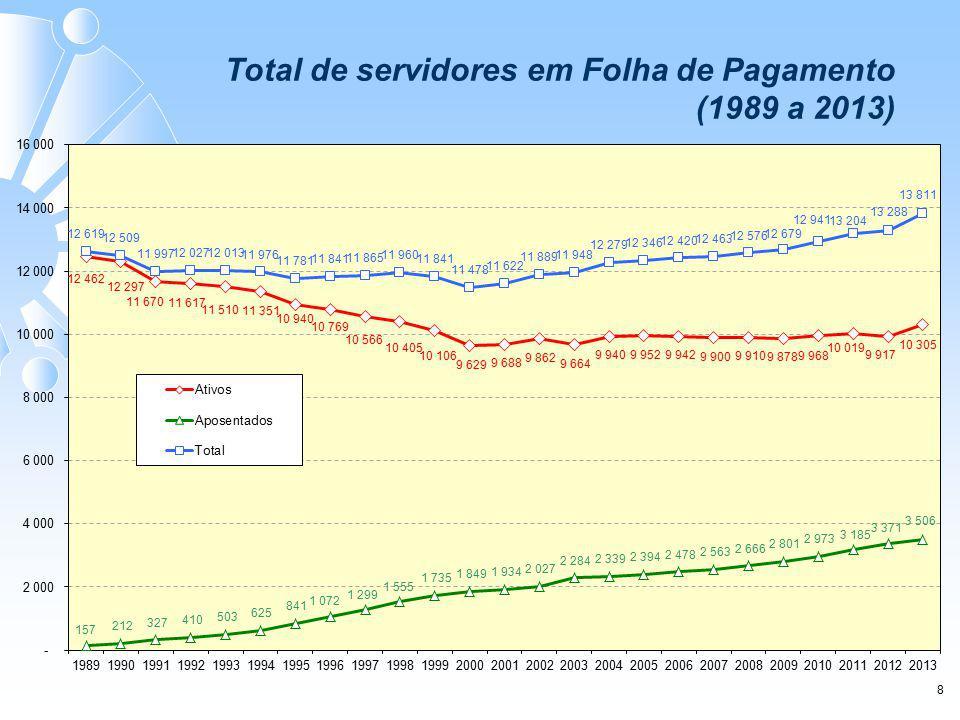 Total de servidores em Folha de Pagamento (1989 a 2013) 8 Total de servidores em Folha de Pagamento 1989 a 2011)