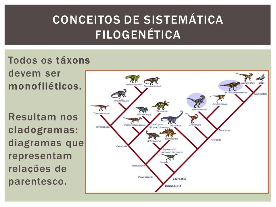 CONCEITOS DE SISTEMÁTICA FILOGENÉTICA Todos os táxons devem ser monofiléticos. Resultam nos cladogramas: diagramas que representam relações de parente