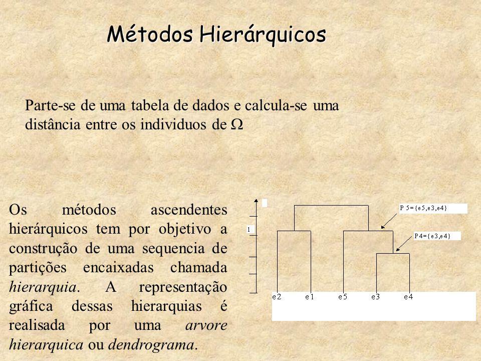 Métodos Hierárquicos Parte-se de uma tabela de dados e calcula-se uma distância entre os individuos de  Os métodos ascendentes hierárquicos tem por o