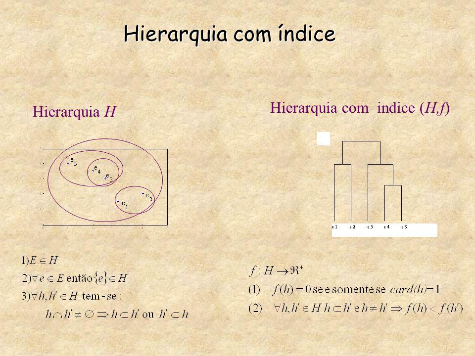 Hierarquia com índice Hierarquia H Hierarquia com indice (H,f)