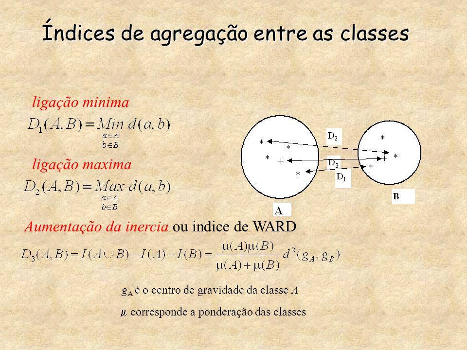 Índices de agregação entre as classes ligação minima ligação maxima Aumentação da inercia ou indice de WARD g A é o centro de gravidade da classe A 