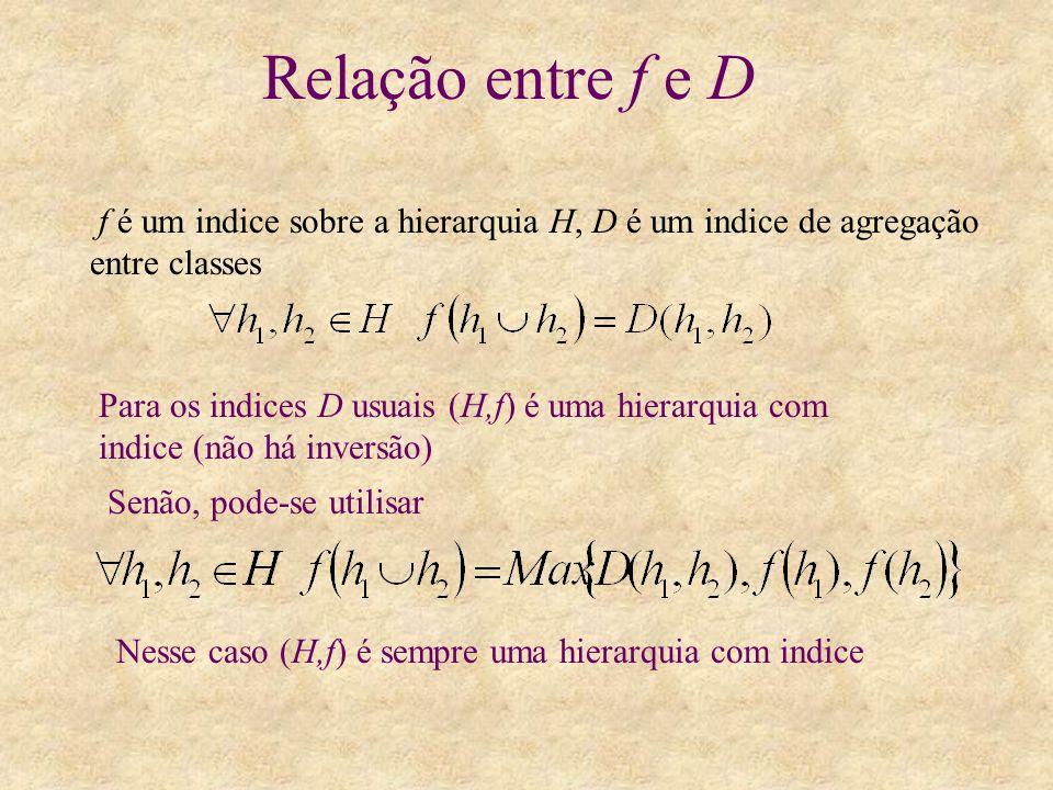 Relação entre f e D f é um indice sobre a hierarquia H, D é um indice de agregação entre classes Para os indices D usuais (H,f) é uma hierarquia com i