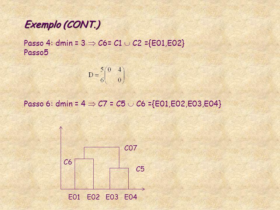 Exemplo (CONT.) Exemplo (CONT.) Passo 4: dmin = 3  C6= C1  C2 ={E01,E02} Passo5 Passo 6: dmin = 4  C7 = C5  C6 ={E01,E02,E03,E04} E04E03E02E01 C5