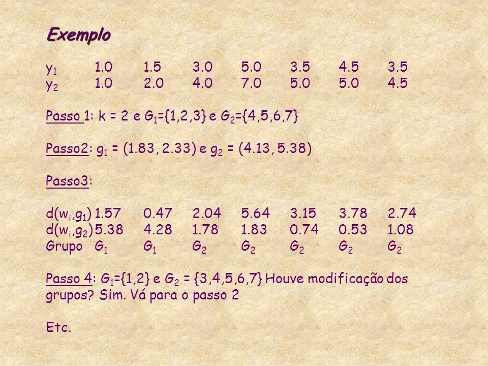 Exemplo Exemplo y 1 1.01.53.05.03.54.53.5 y 2 1.02.04.07.05.05.04.5 Passo 1: k = 2 e G 1 ={1,2,3} e G 2 ={4,5,6,7} Passo2: g 1 = (1.83, 2.33) e g 2 =