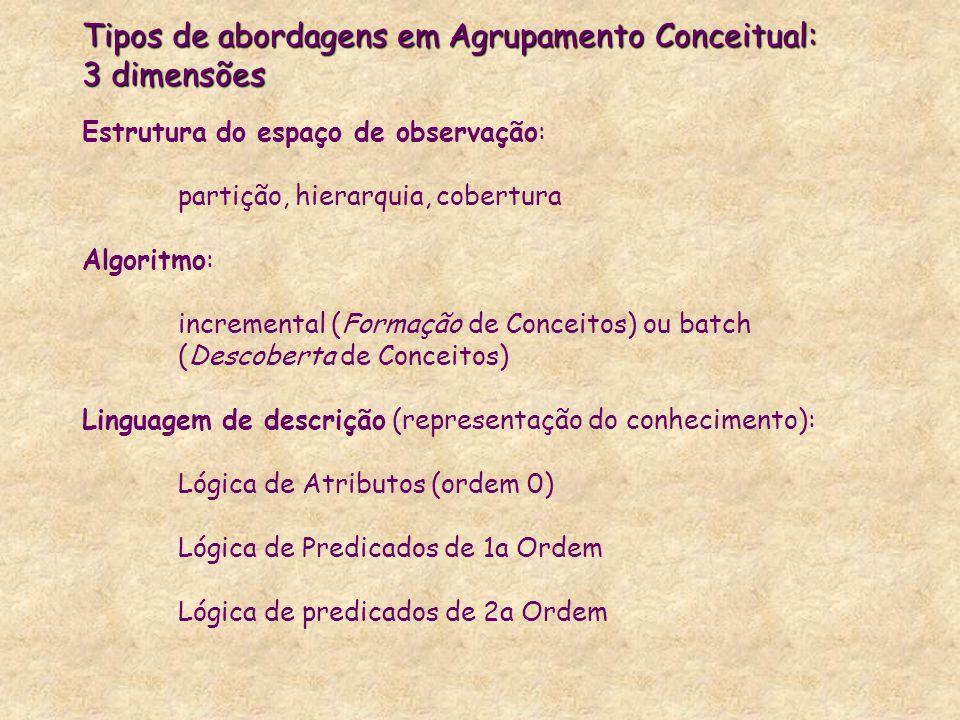 Tipos de abordagens em Agrupamento Conceitual: 3 dimensões Tipos de abordagens em Agrupamento Conceitual: 3 dimensões Estrutura do espaço de observaçã