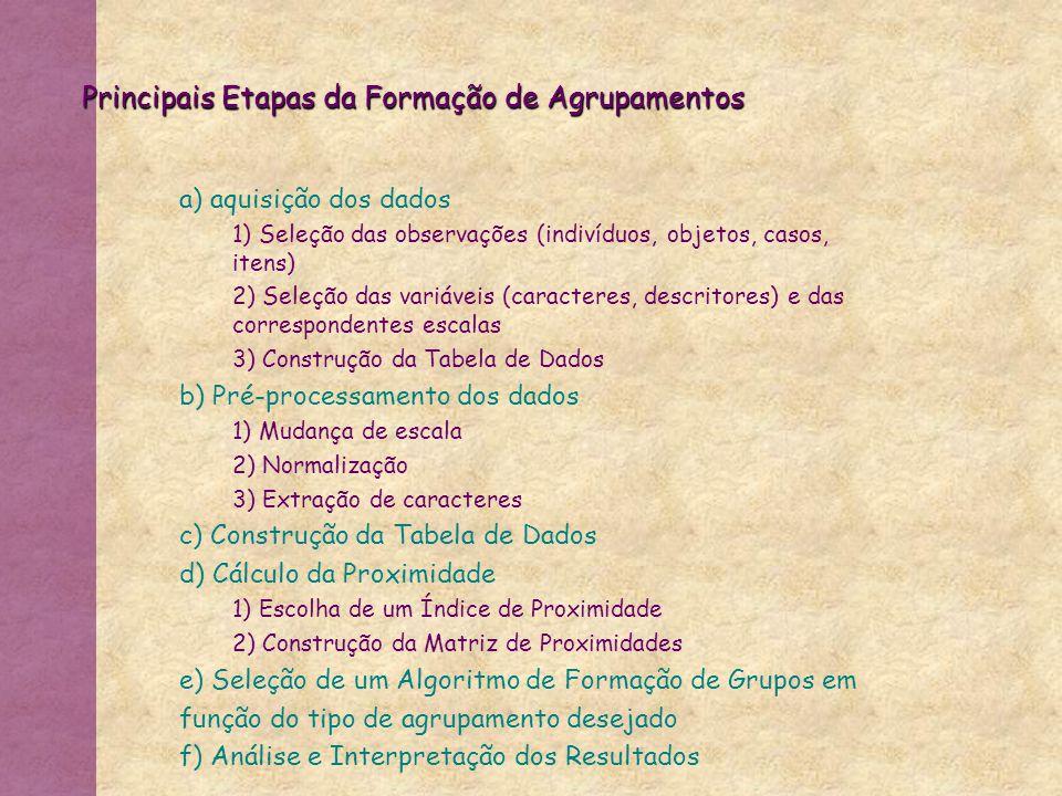 Exemplo E01:(Sono=Pouco,T=Carro,Conic=Sim,Alcool=Não,Sair=Não,Fome=Sim) E02:(Sono=Pouco,T=Carona,Conic=Não,Alcool=Não,Sair=Sim,Fome=Sim) E03:(Sono=Sim,T=Carro,Conic=Não,Alcool=Sim,Sair=Sim,Fome=Não) E04:(Sono=Sim,T=Outros,Conic=Sim,Alcool=Sim,Sair=Sim,Fome=Não) Exemplo E01:(Sono=Pouco,T=Carro,Conic=Sim,Alcool=Não,Sair=Não,Fome=Sim) E02:(Sono=Pouco,T=Carona,Conic=Não,Alcool=Não,Sair=Sim,Fome=Sim) E03:(Sono=Sim,T=Carro,Conic=Não,Alcool=Sim,Sair=Sim,Fome=Não) E04:(Sono=Sim,T=Outros,Conic=Sim,Alcool=Sim,Sair=Sim,Fome=Não) Passo 1: C1={E01}, C2={E02}, C3={E03}, C4={E04} Passo 2: dmin = 2  C5= C3  C4 = {E03,E04} Passo 3: